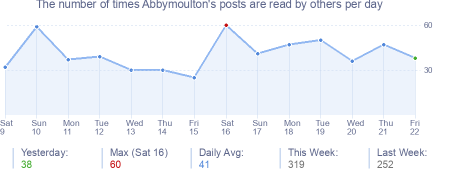 How many times Abbymoulton's posts are read daily