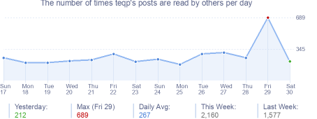 How many times teqp's posts are read daily