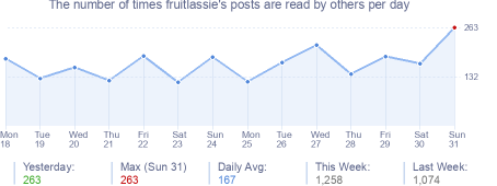 How many times fruitlassie's posts are read daily