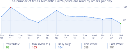 How many times Authentic Bird's posts are read daily