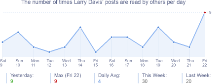 How many times Larry Davis's posts are read daily