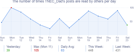 How many times TNEC_Dad's posts are read daily