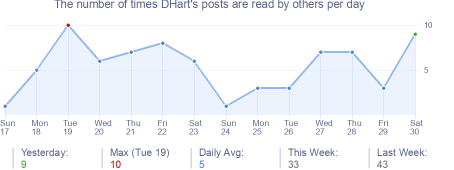 How many times DHart's posts are read daily