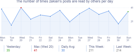 How many times zakian's posts are read daily