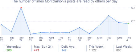 How many times Montclairion's posts are read daily