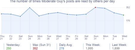How many times Moderate Guy's posts are read daily