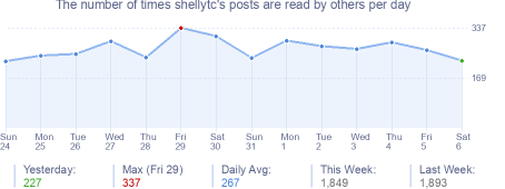 How many times shellytc's posts are read daily