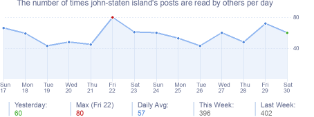 How many times john-staten island's posts are read daily