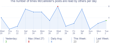 How many times McCallister's posts are read daily