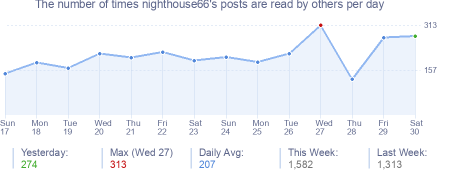 How many times nighthouse66's posts are read daily