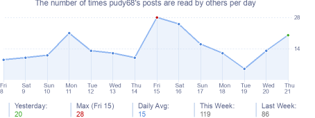 How many times pudy68's posts are read daily