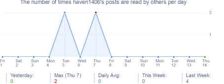 How many times haven1406's posts are read daily