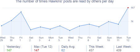 How many times Hawkins's posts are read daily