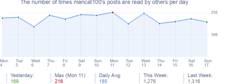 How many times mancat100's posts are read daily