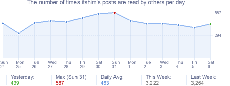 How many times itshim's posts are read daily