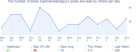 How many times Eastclevelandguy's posts are read daily