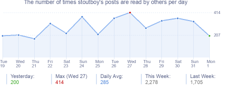 How many times stoutboy's posts are read daily