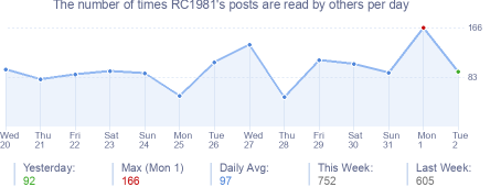 How many times RC1981's posts are read daily