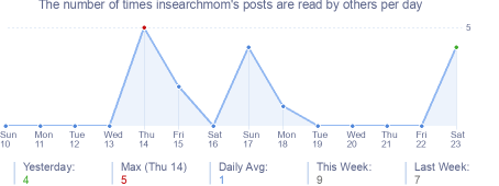 How many times insearchmom's posts are read daily