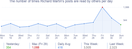 How many times Richard Martin's posts are read daily