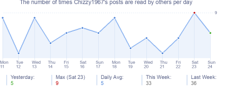 How many times Chizzy1967's posts are read daily