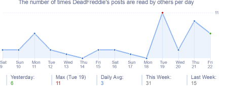How many times DeadFreddie's posts are read daily