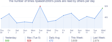 How many times npaladin2000's posts are read daily