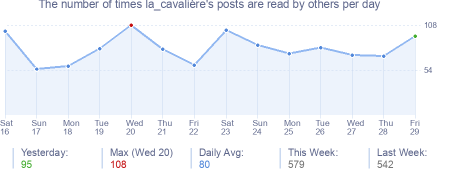 How many times la_cavalière's posts are read daily