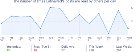 How many times LatinaProf's posts are read daily