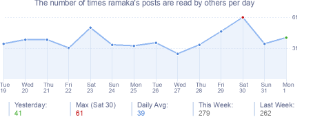 How many times ramaka's posts are read daily