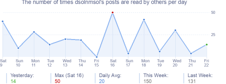 How many times dsolnmsol's posts are read daily