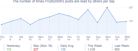 How many times Frodo2008's posts are read daily