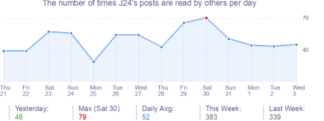 How many times J24's posts are read daily