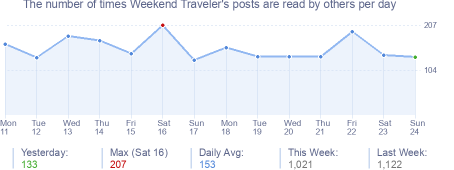 How many times Weekend Traveler's posts are read daily