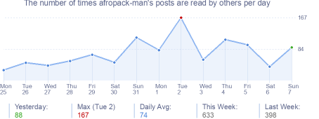 How many times afropack-man's posts are read daily