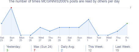 How many times MCGINNIS2000's posts are read daily