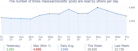 How many times masssachoicetts's posts are read daily