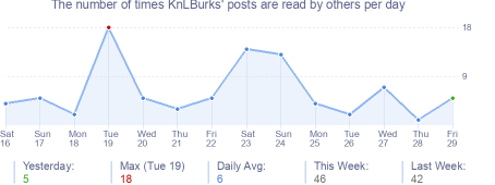 How many times KnLBurks's posts are read daily