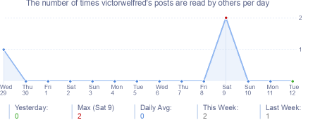How many times victorwelfred's posts are read daily