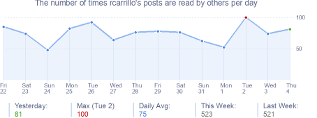 How many times rcarrillo's posts are read daily