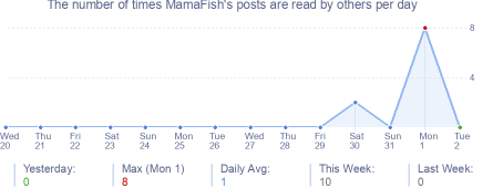 How many times MamaFish's posts are read daily
