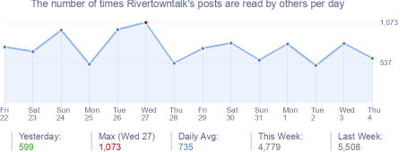 How many times Rivertowntalk's posts are read daily