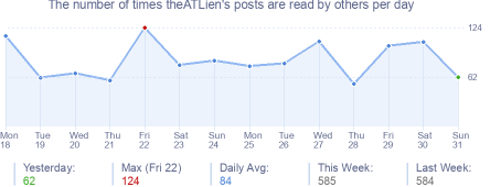 How many times theATLien's posts are read daily