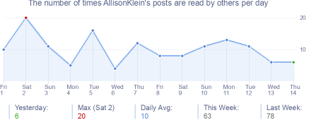 How many times AllisonKlein's posts are read daily