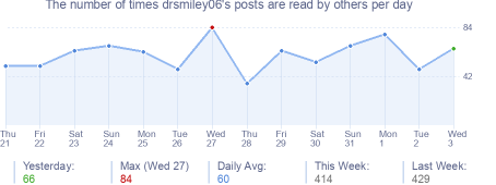 How many times drsmiley06's posts are read daily