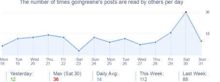 How many times goingreene's posts are read daily