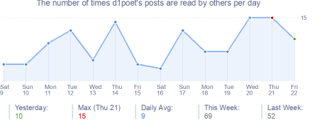 How many times d1poet's posts are read daily