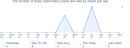 How many times robertmalo's posts are read daily