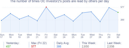 How many times OC Investor2's posts are read daily