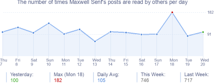 How many times Maxwell Senf's posts are read daily